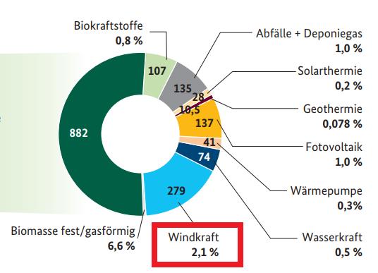 anteil atomkraft frankreich